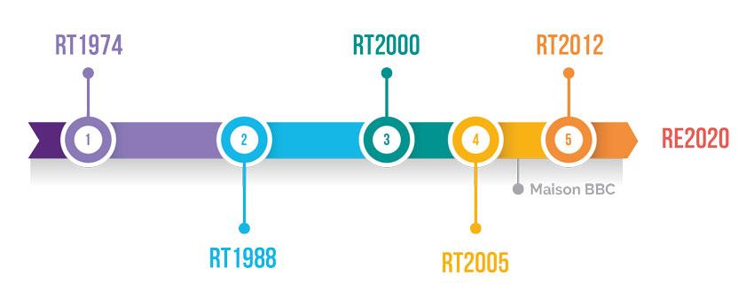 Evolution des reglementations thermiques