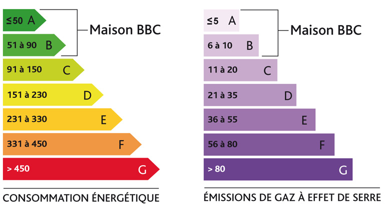 Scheme BBC